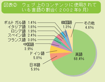 ネット上のコンテンツに使用されて いる言語の割合